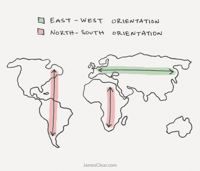continent-orientation